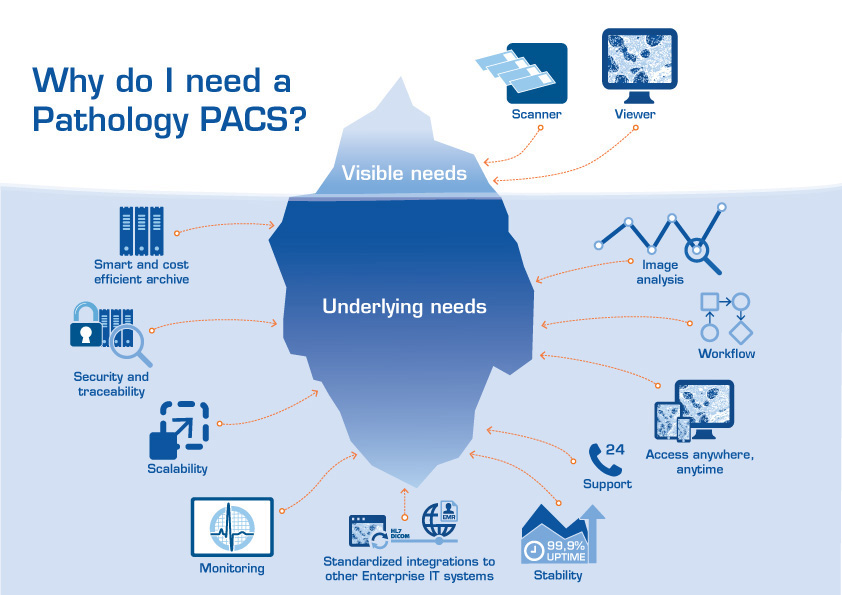 Illustration: Why do I need a pathology PACS?