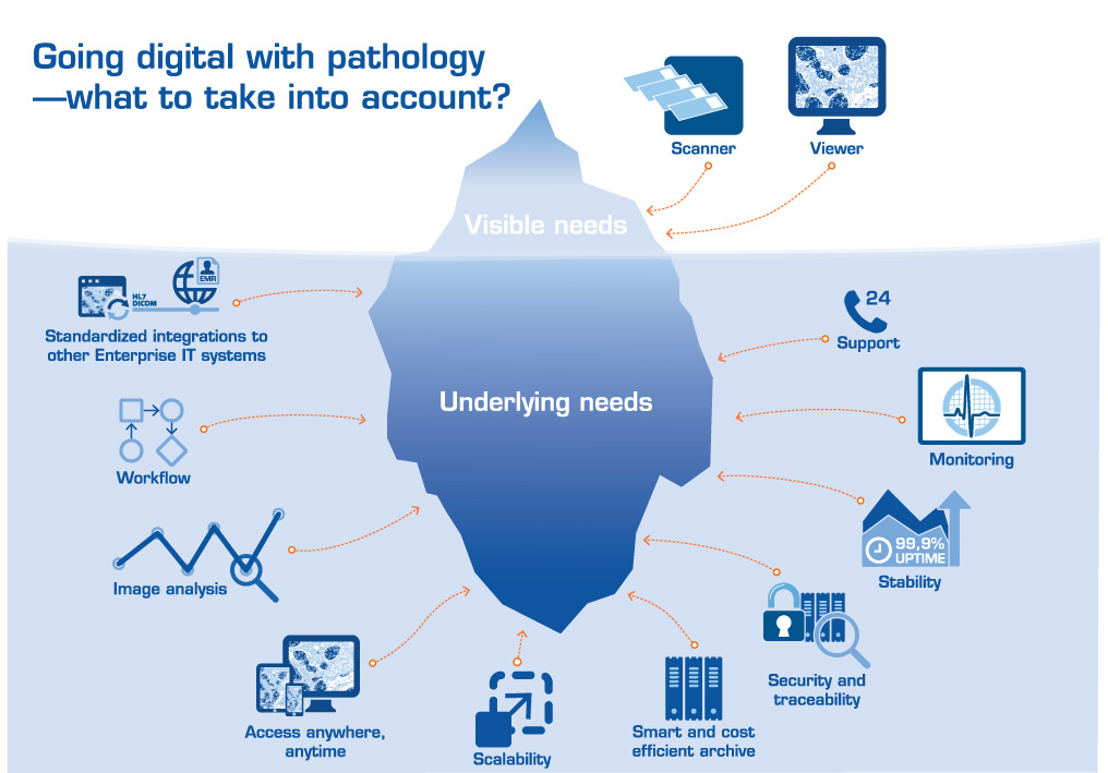 Illustration: Why do I need a pathology PACS?