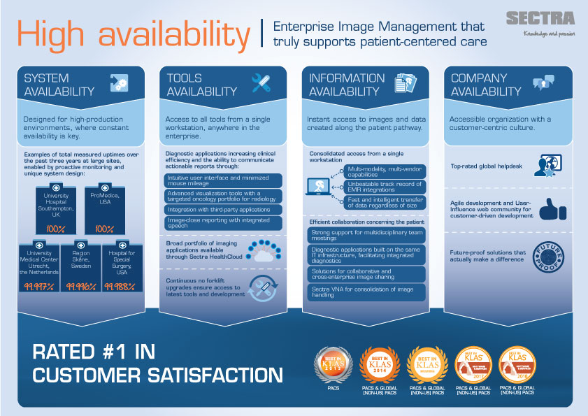 Infographic: How our high-availability concept helps healthcare providers deliver excellent care while reducing cost