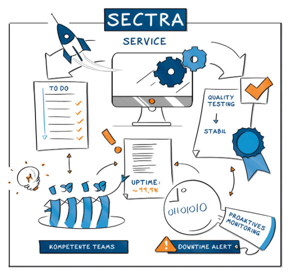 Sectra DACH service illustration