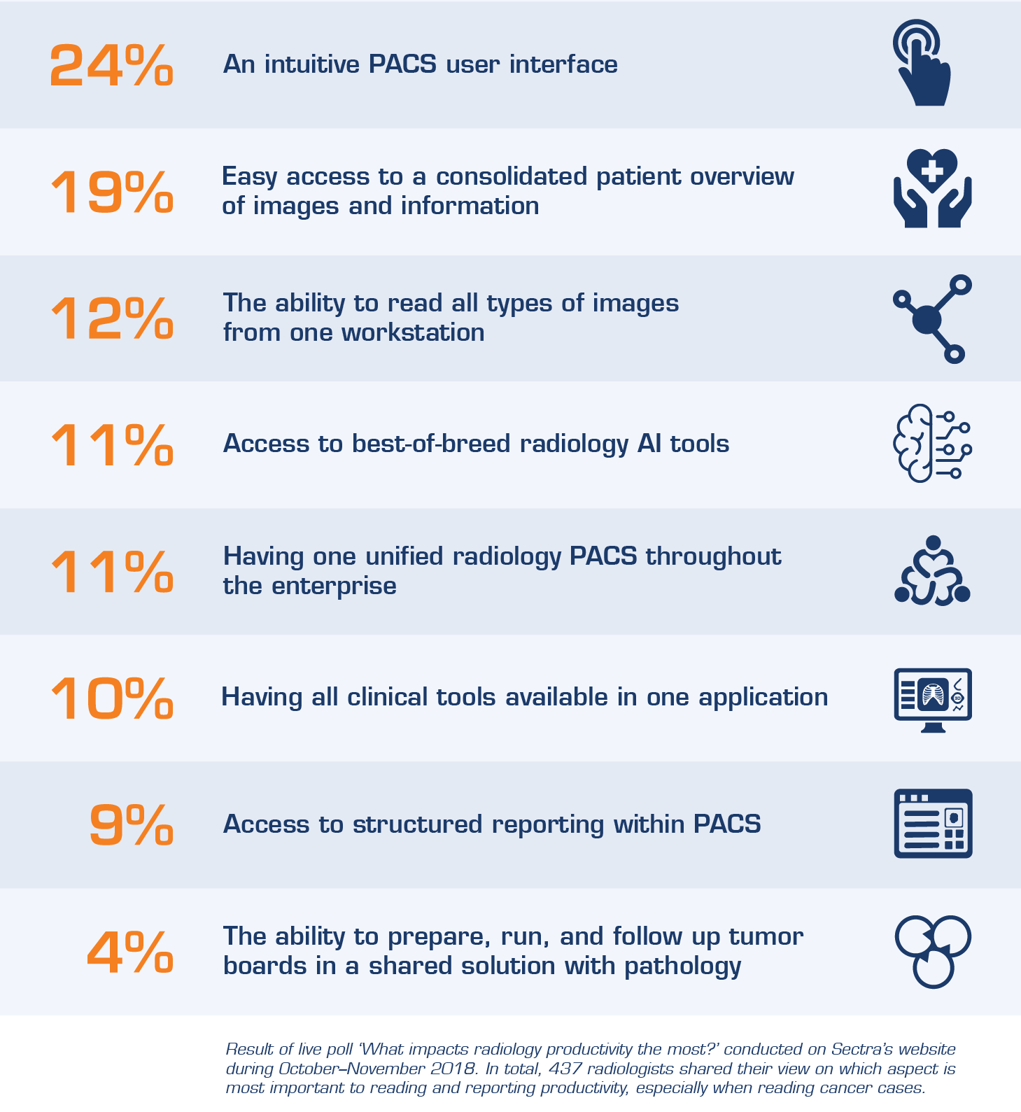 What impacts radiology productivity the most?