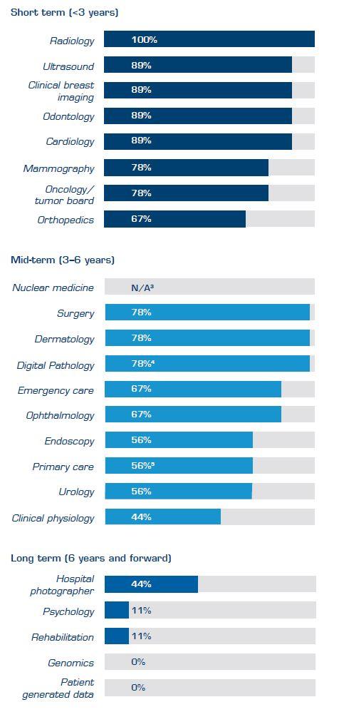 Best practice in adopting enterprise imaging: short, mid and long term