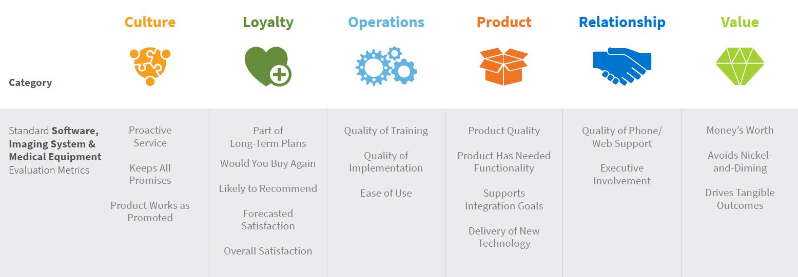 The six key categories in KLAS: Culture, Loyalty, Operations, Product, Relationship, and Value