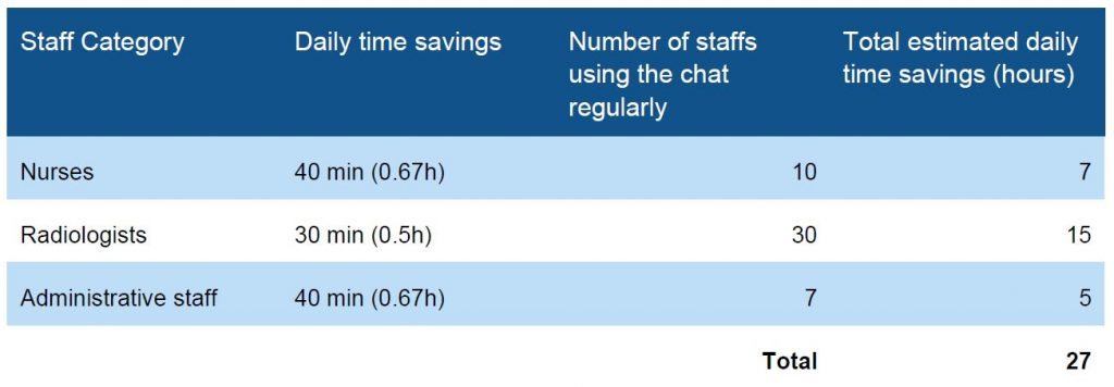 Time saving results from a study on using Sectra Instant Messenger