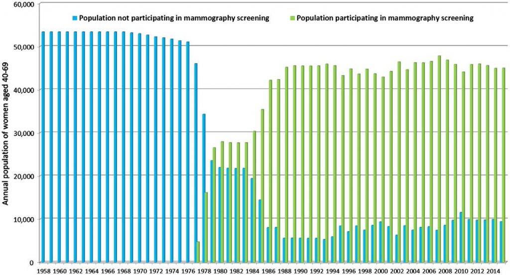 Mammography screening participation rates over time (data from Dalarna County Council, from 1958 to 2015) for women aged 40–69